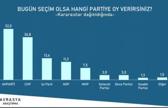 Son ankette AK Parti ve MHP'ye şok